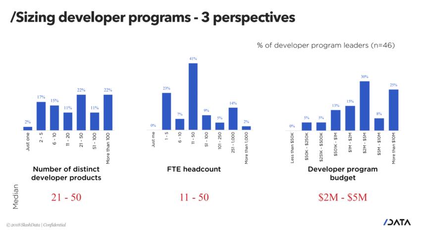 developer programs, developer program sizing, future developer summit 2018, slashdata