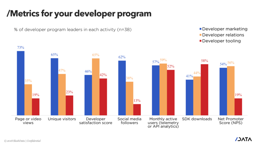 developer program metrics, developer marketing, developer program ROI, future developer summit 2018, slashdata