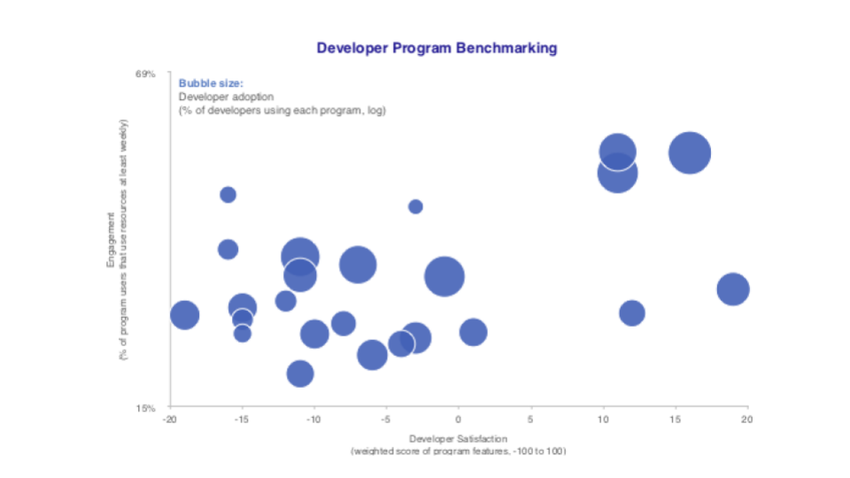 developer program benchmarking