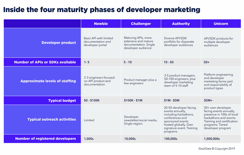 maturity phases developer marketing