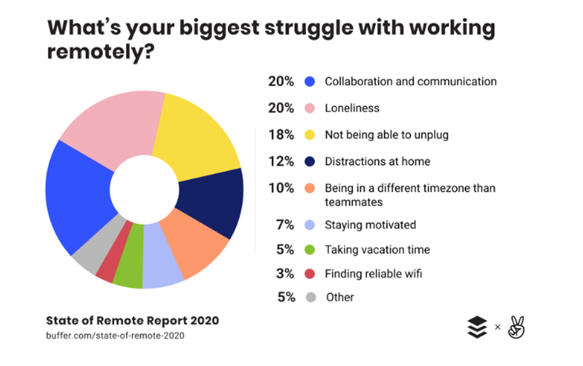 graph showing the biggest struggles companies face with remote work