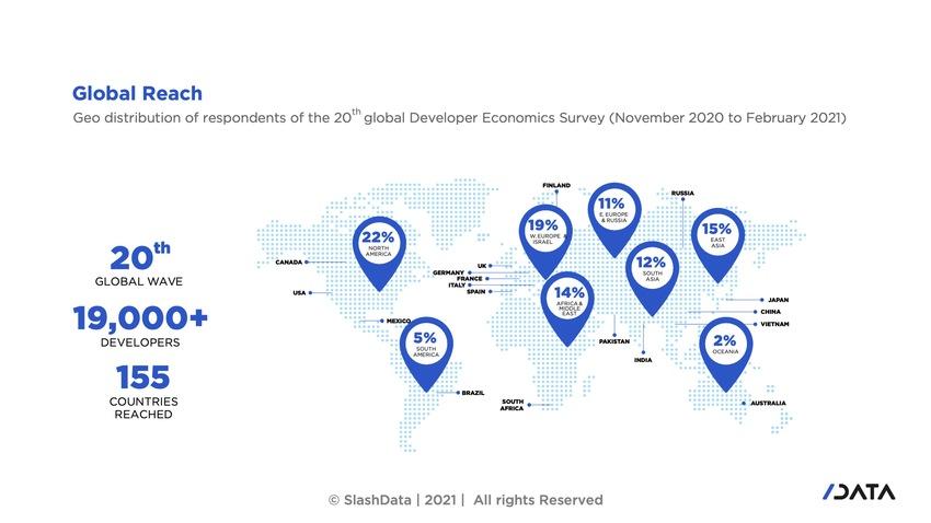 gra[h showing slashdata global developer reach
