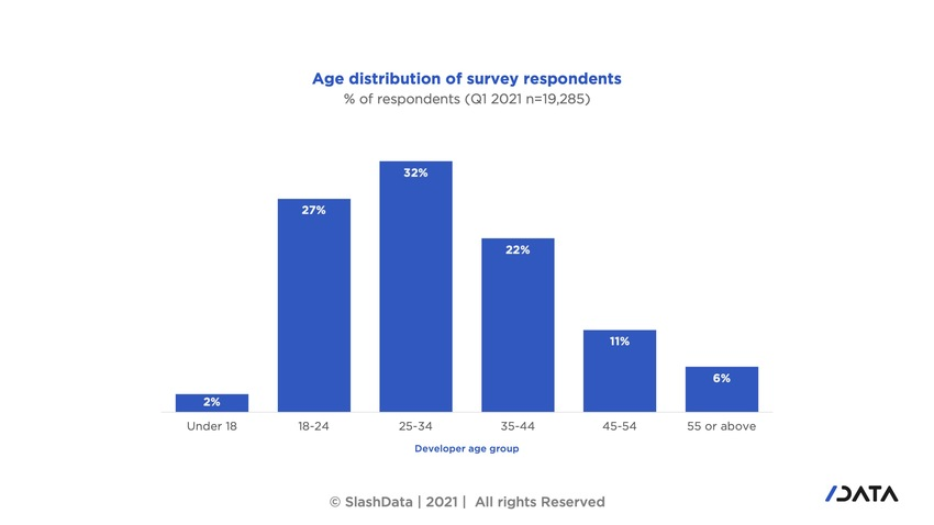 graph showing survey takers age