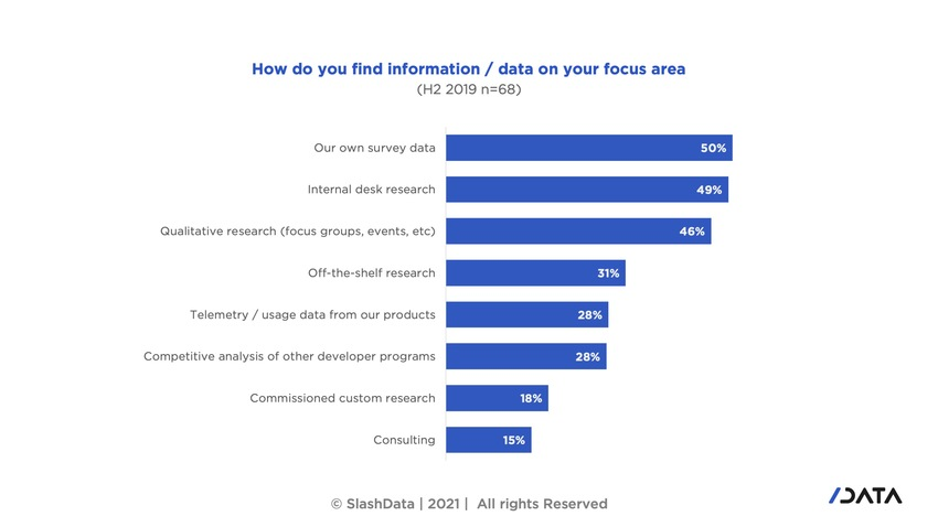 graph showing how developer program developer relations find information