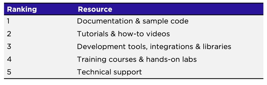 Table showing the 5 resources: documentation, tutorials, development tools, training courses and technical support