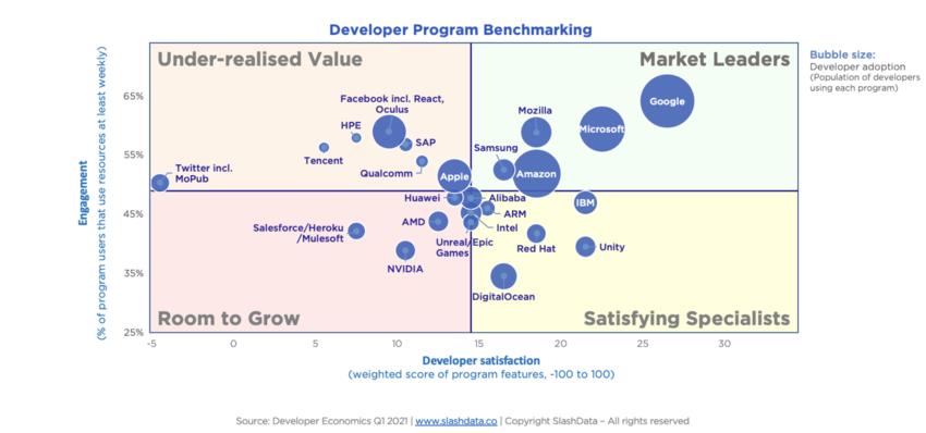 bubble chart showing how developer perceive the leading developer programs