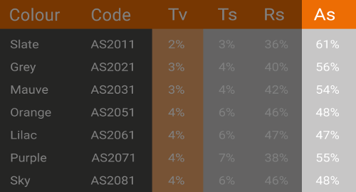 The Tv rating Performance Data column on a typical Waverley datasheet.