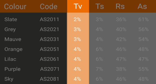 The Tv rating column on a typical Waverley datasheet.