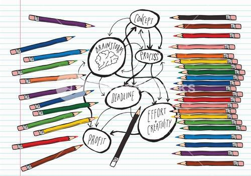 Brainstorm on lined paper with colouring pencils