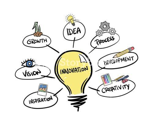 Innovation brainstorm vector