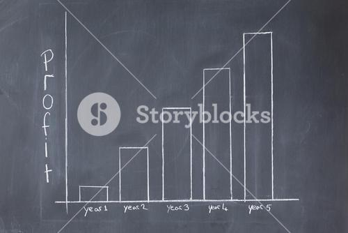 Bar chart of profit against time on a blackboard
