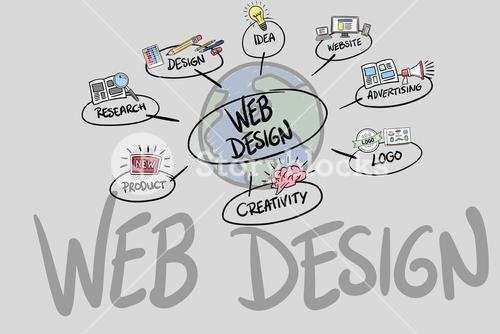 Signs surrounding Web Design over white background