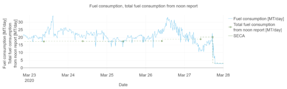 Reported fuel consumption versis Digital Twin