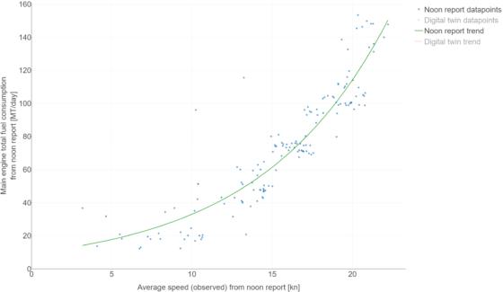 Speed Consumption plot