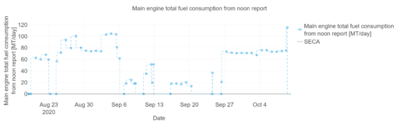 Noon reported main engine fuel consumption
