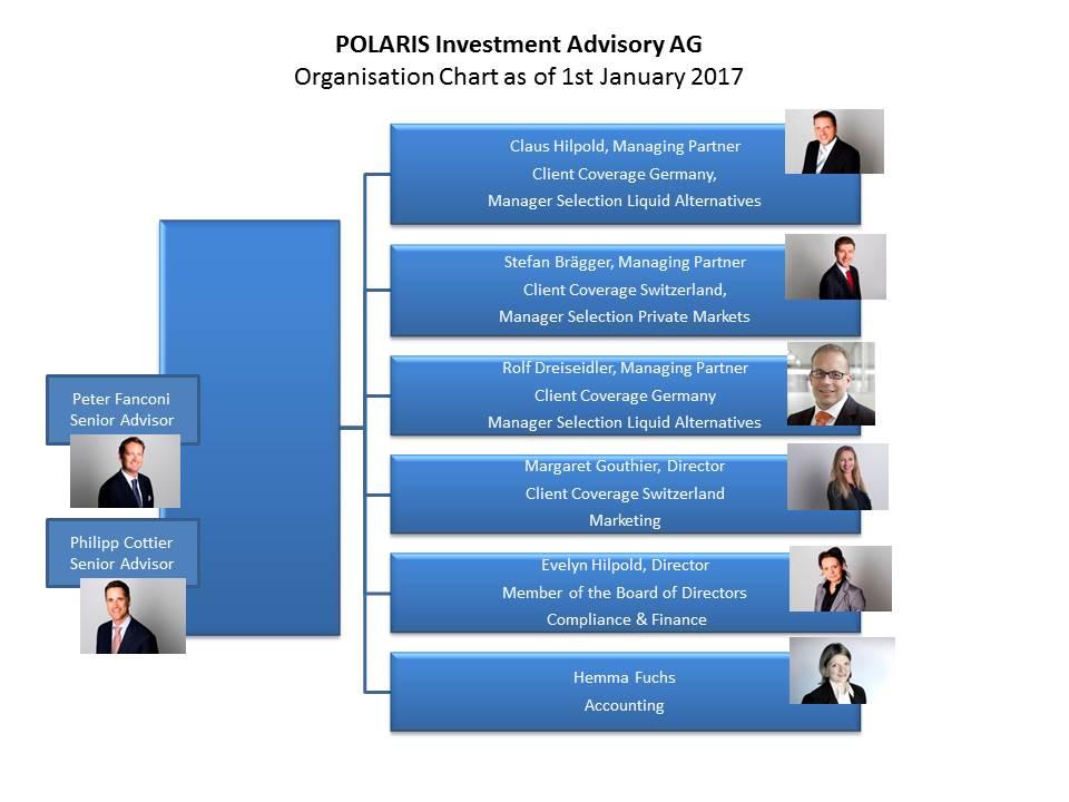 2017-01 POLARIS Organigramm.jpg