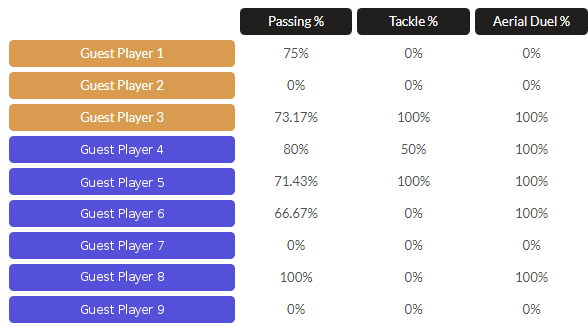 Football Player Analysis