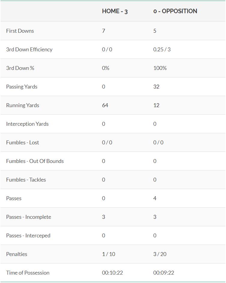 Football Analysis MatchReport