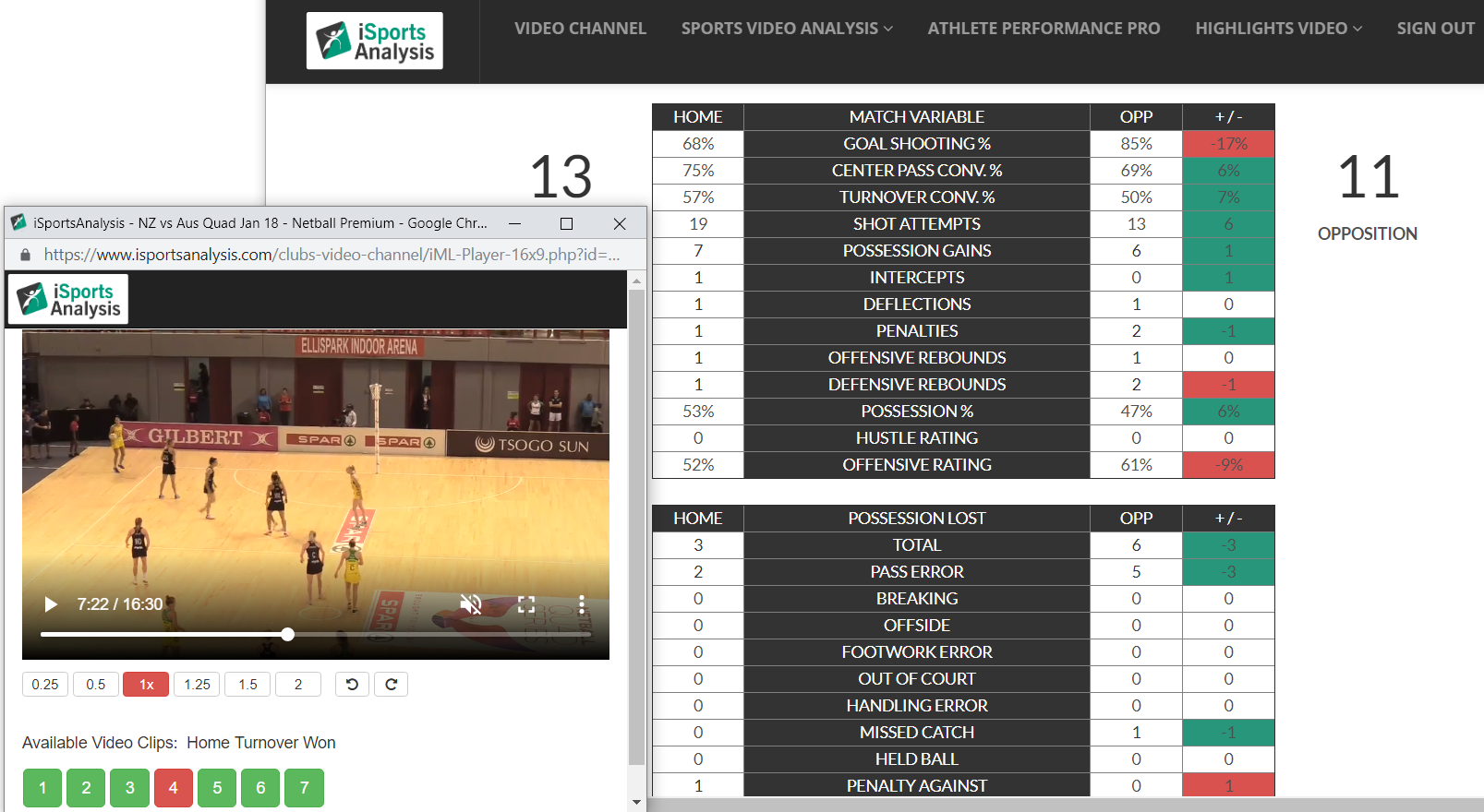 Netball Analysis MatchReport