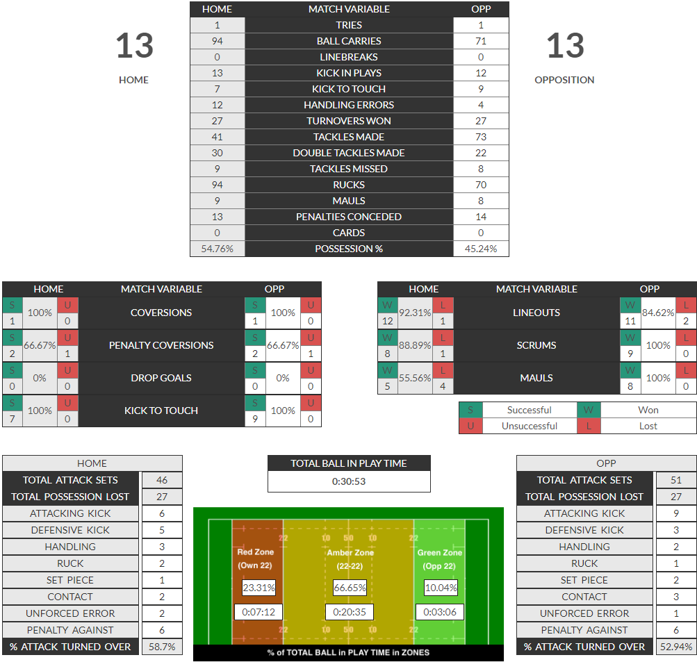 Rugby Analysis MatchReport