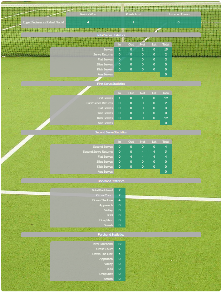 Tennis Analysis MatchReport