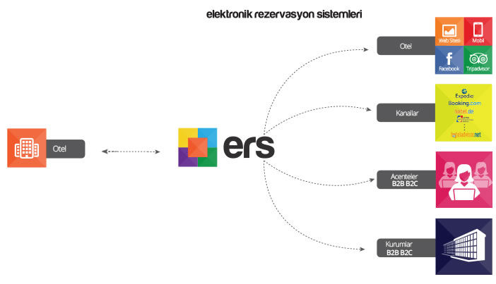 Ers Online Rezervasyon Sistemi