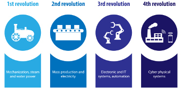 'Industry 4.0' – and its impact on Food Production