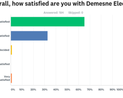 Our 2017 Customer Survey turned out to be a great success with over 250 customers giving us their feedback on a number of key areas of our business.