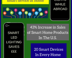 Smart home technology is becoming increasingly affordable for home owners across the U.K. & Ireland, thanks to increased competition in the market, a broader range of products available and greater awareness to the benefits of using home automation products.