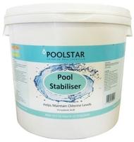 Cyanuric Acid Pool Stabiliser