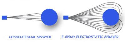 E-Spray Hand Held Electrostatic Sprayer 4