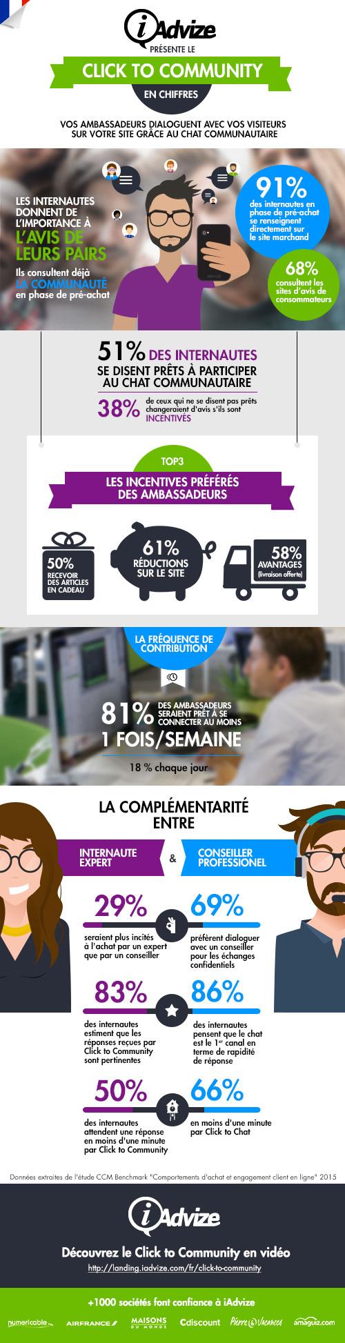 Infographie iAdvize : les comportements d'achat sur internet & le chat communautaire