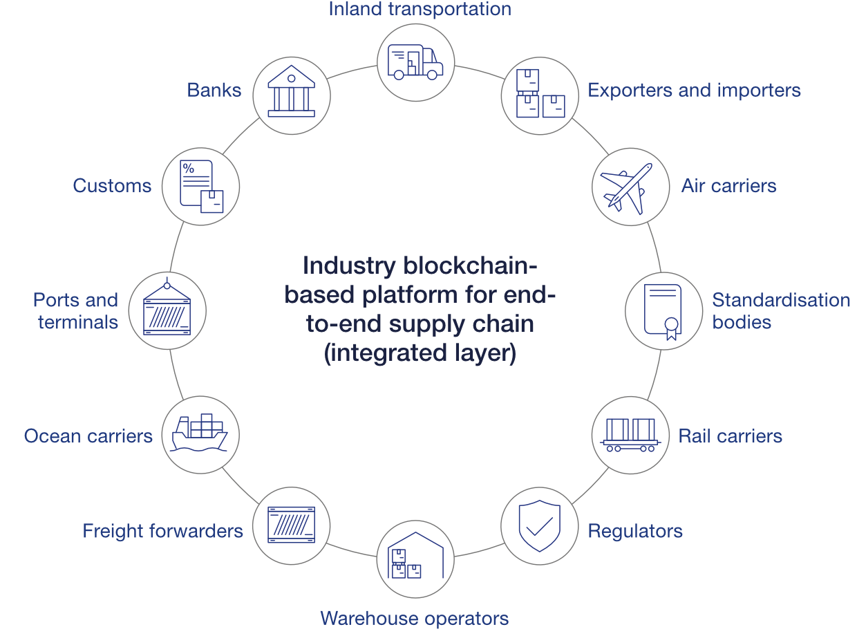 Example of an industry blockchain-based platform for end-to-end supply chain (industry integrated layer).