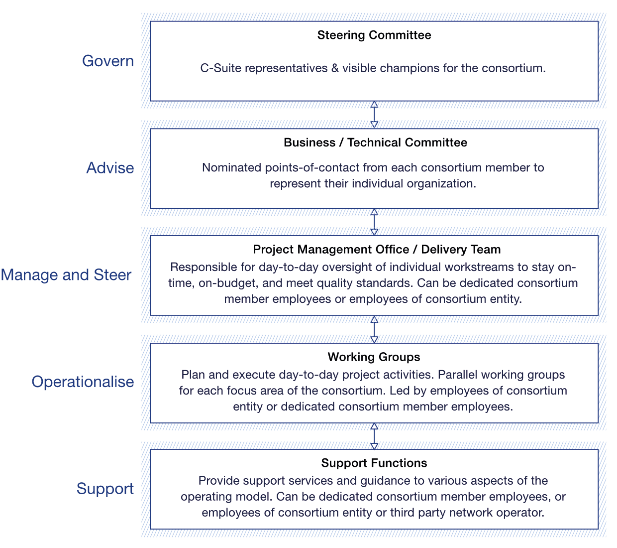 Example set of roles for a consortium