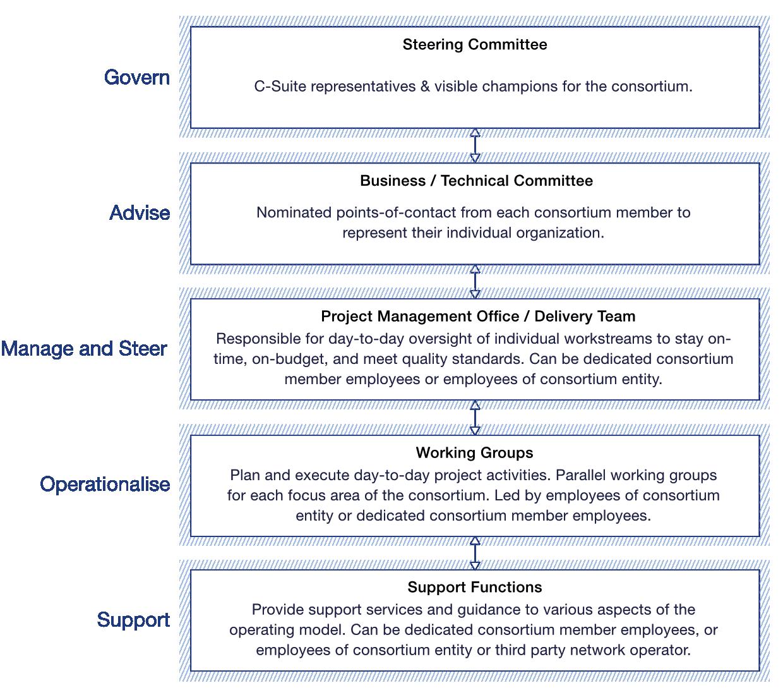 Esempio di set di ruoli per un consorzio