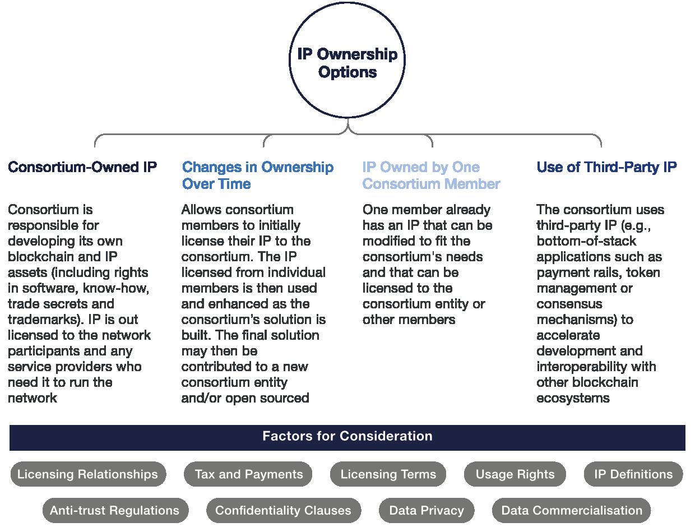 Panoramica delle opzioni di proprietà intellettuale