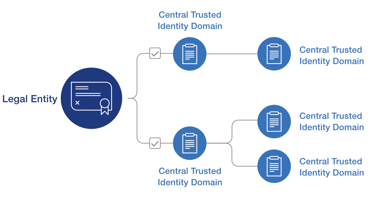 A federated identity system