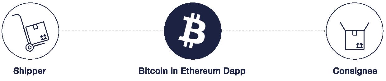 Illustrazione di uno scambio di risorse digitali, in cui un Bitcoin viene speso tramite dApp