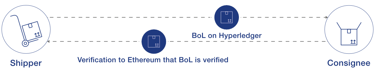 Illustration of how ownership of the Bill of Lading (BoL), which is arbitrary data, can be transferred from a shipper on Ethereum to a consignee on Hyperledger