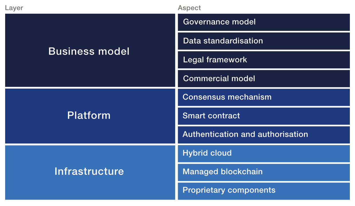 Blockchain interoperability model breaking down the challenges in three layers: business, platform, infrastructure