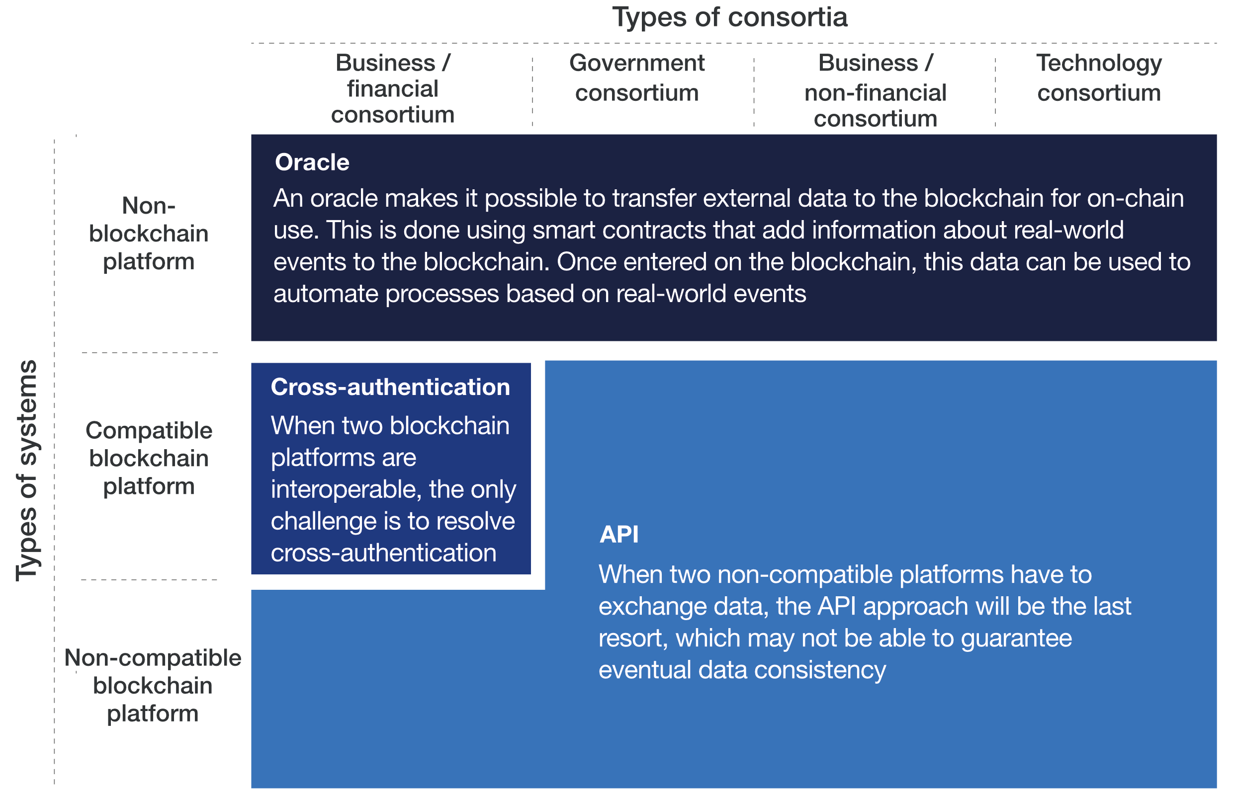 Four context-dependent approaches to blockchain interoperability