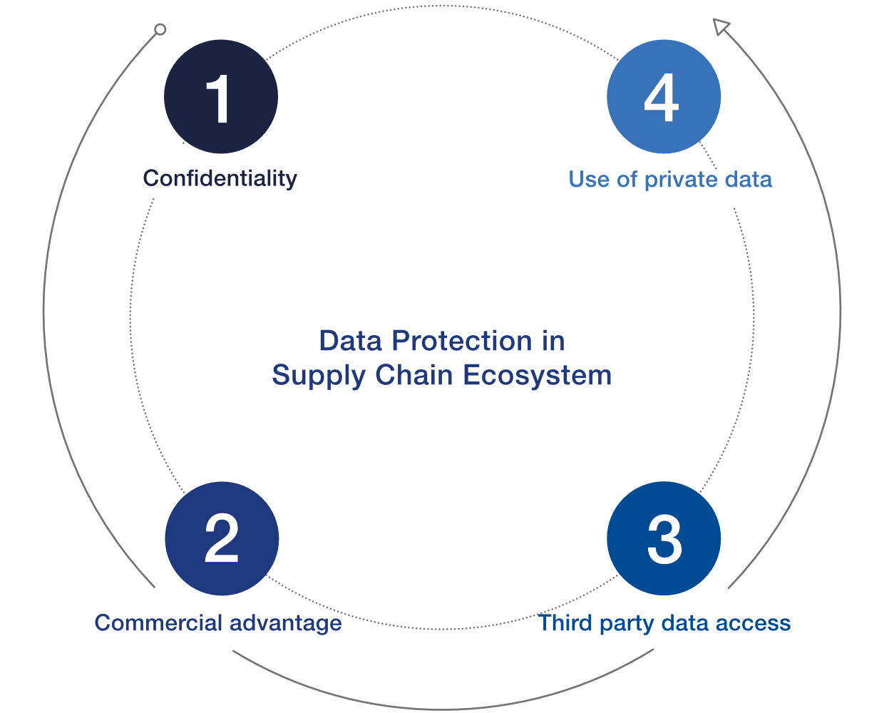 Key points to investigate in protecting data