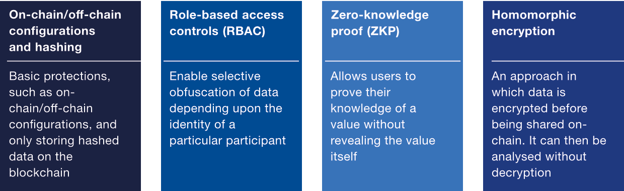 Major design options for data confidentiality of a blockchain solution