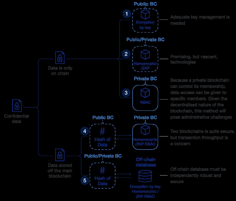 Blockchain configurations for data confidentiality