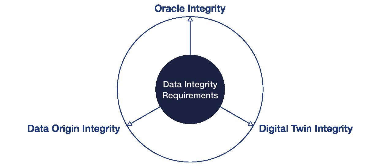 Requisiti di integrità dei dati