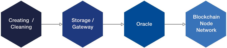 Diverse fasi del ciclo di vita dei dati