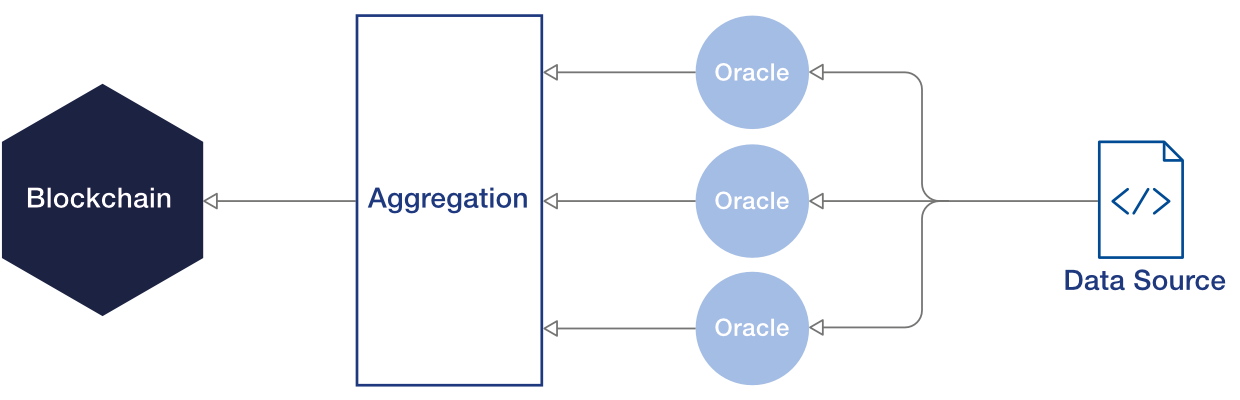 Aggregation across redundant inputs