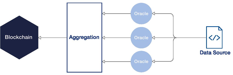 Aggregazione tra input ridondanti