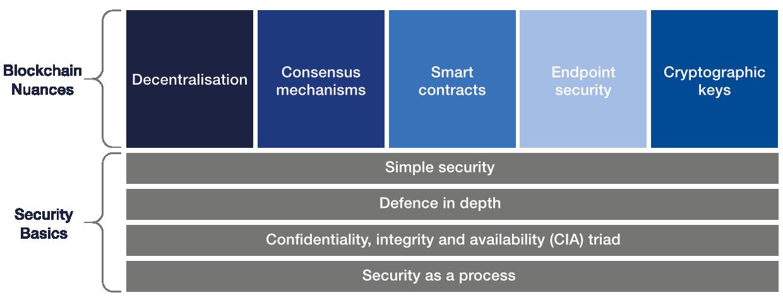 Cybersecurity basics and blockchain nuances