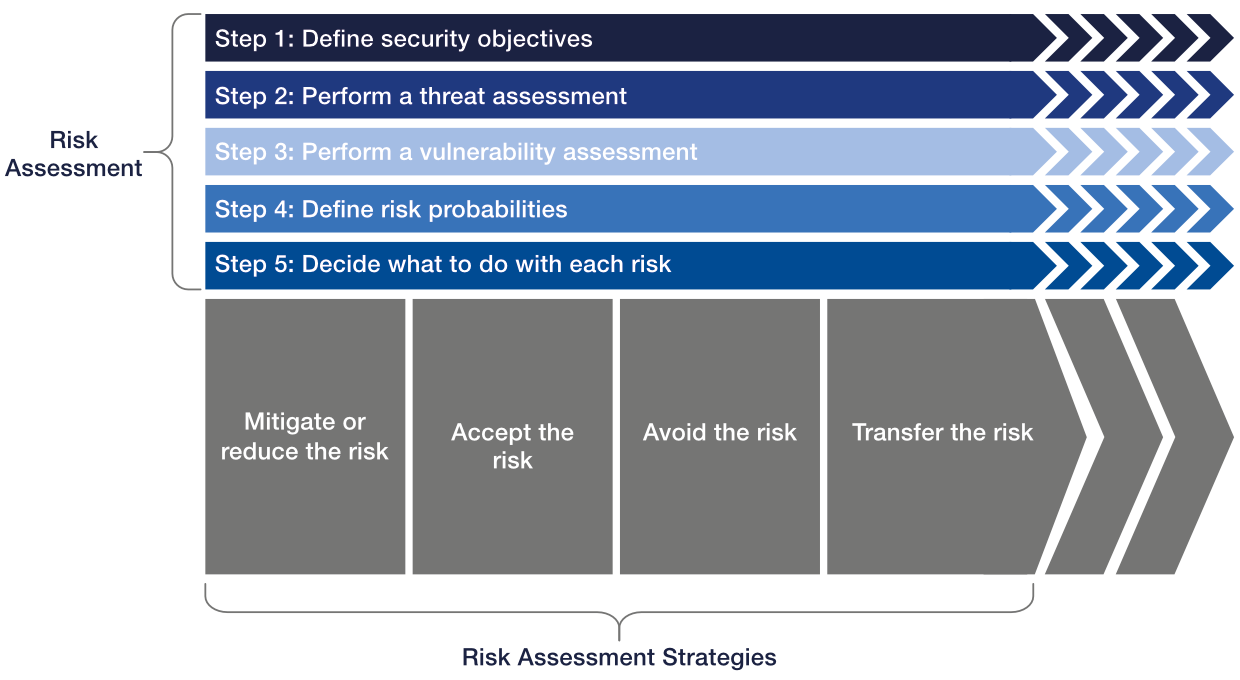 Five-step approach blockchain cybersecurity risk management